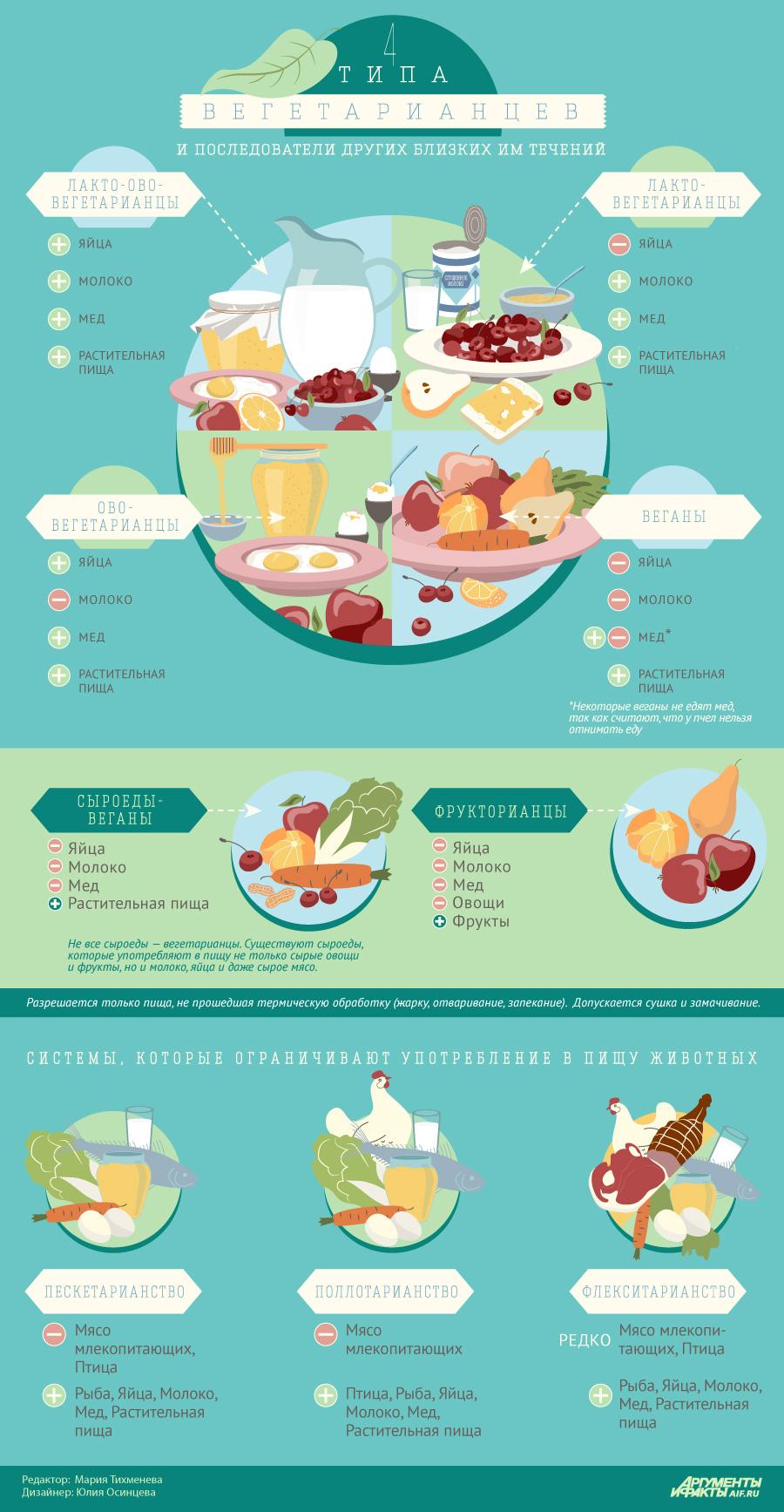 правила питания для похудения видео