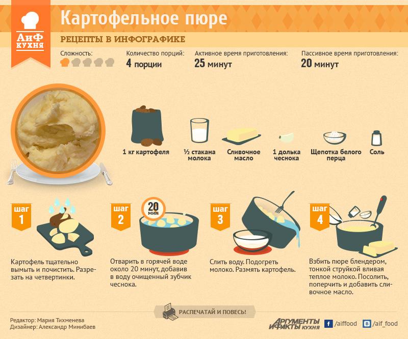 Сухое картофельное пюре своими руками