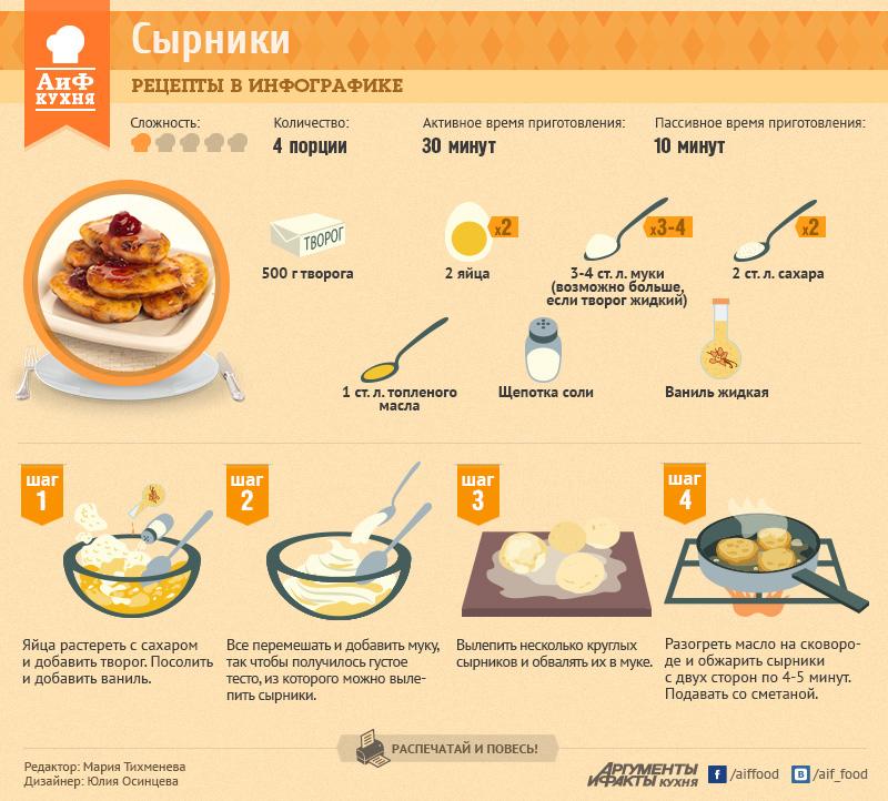 как правильно делать сырники рецепт