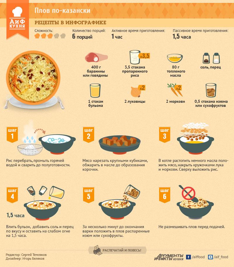 Рецепт плова в картинках