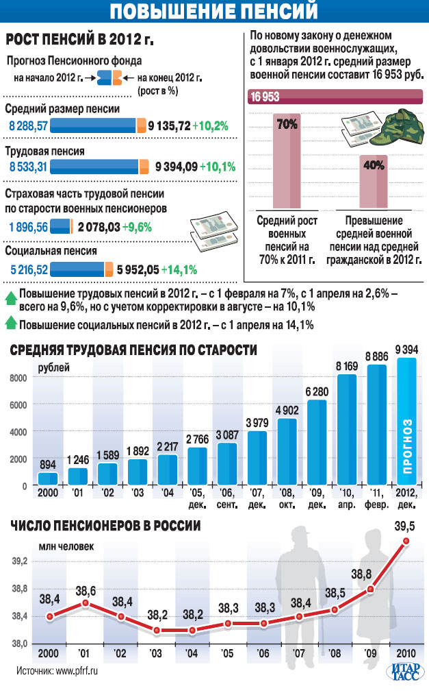 На сколько повысили пенсии по старости в апреле 2018 года
