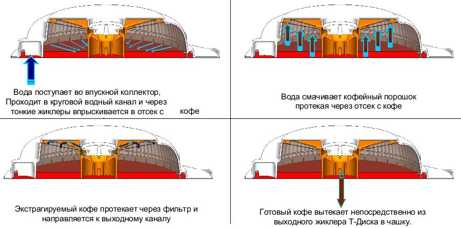 Ниже — схема работы Т-диска