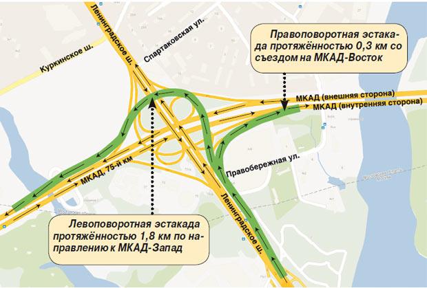 МКАД — Ленинградское шоссе