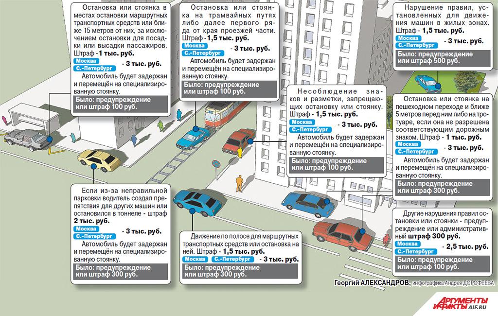 Проверить штрафы пдд по водительскому удостоверению казань, Размер штрафов гибдд, Штрафы гибдд узнать задолженность томск