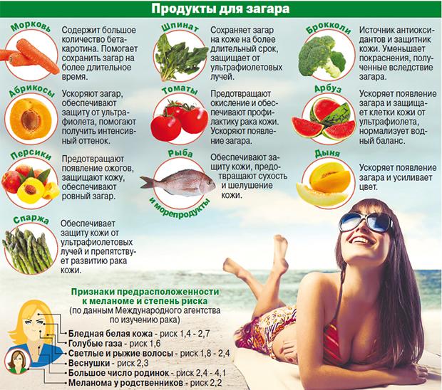Какие продукты помогут сохранить красивый загар? СПИСОК ...