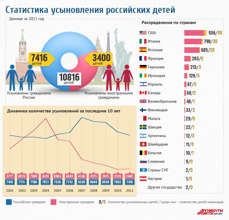 помощью статистика по усыновлениям российских детей его