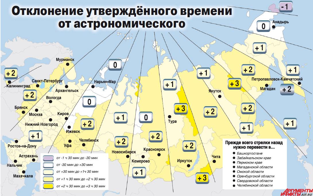 В ритме с Солнцем: итоги введения в России круглогодичного летнего ...