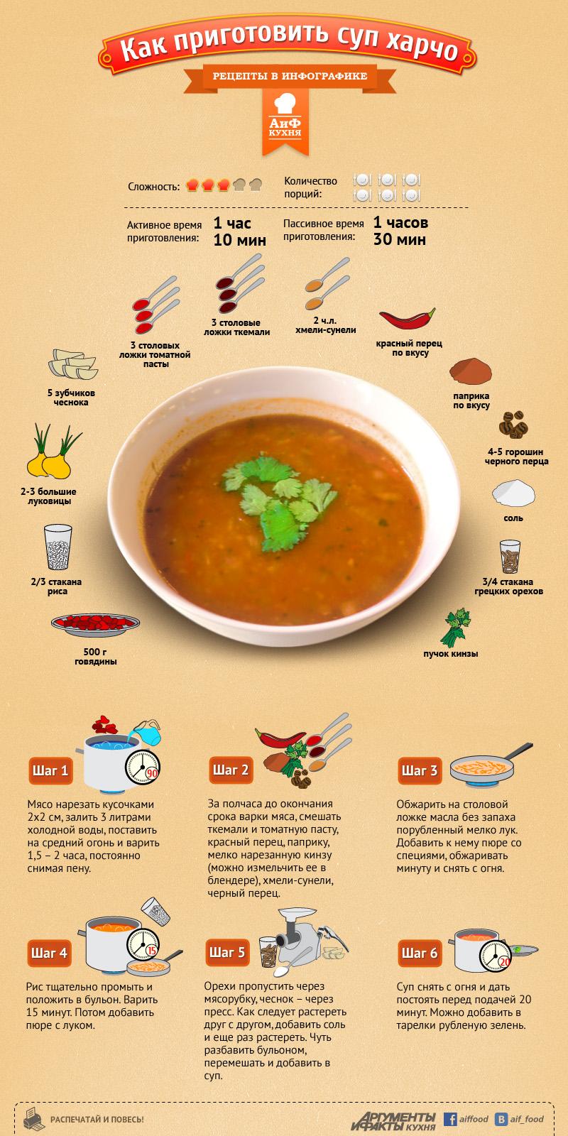 Как правильно приготовить харчо с курицей рецепт с пошагово