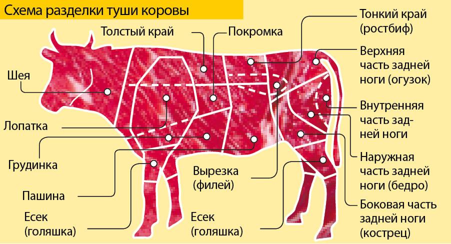 Блюдо из мяса и каши