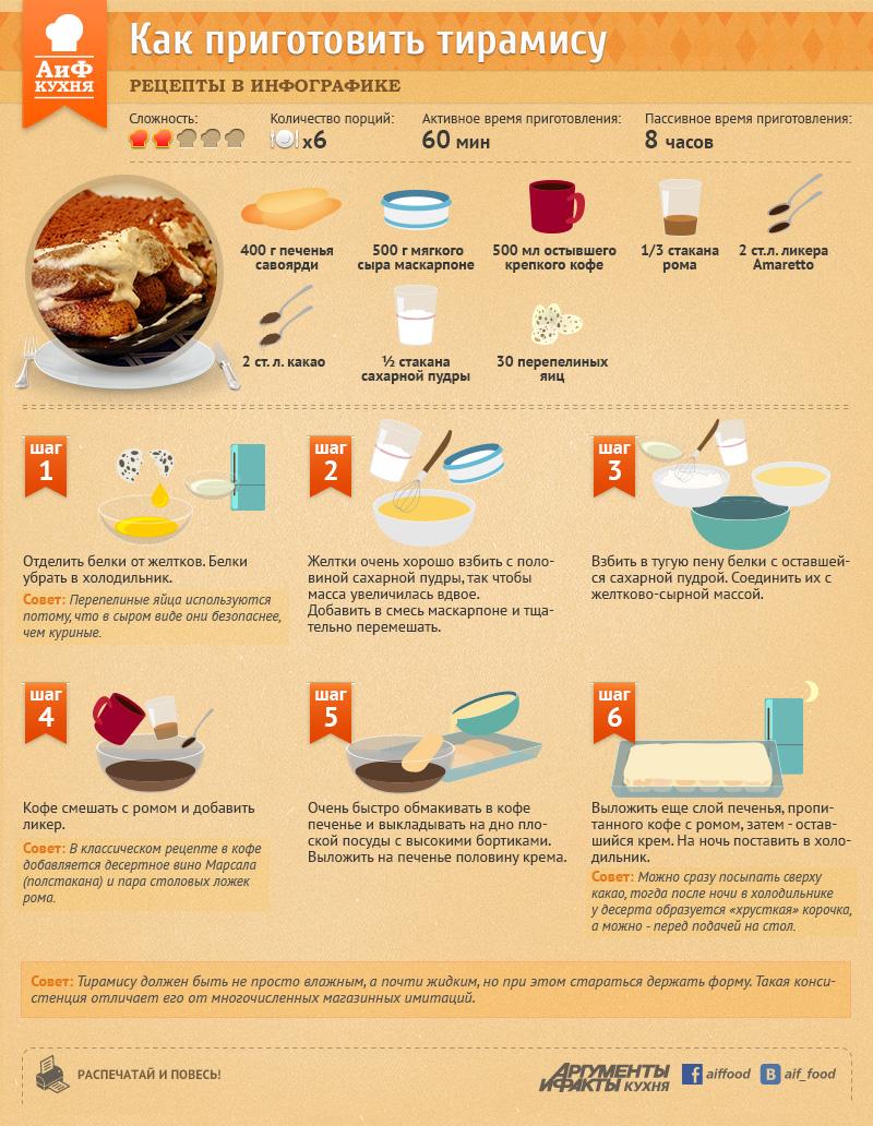 рецепт тирамису в картинках