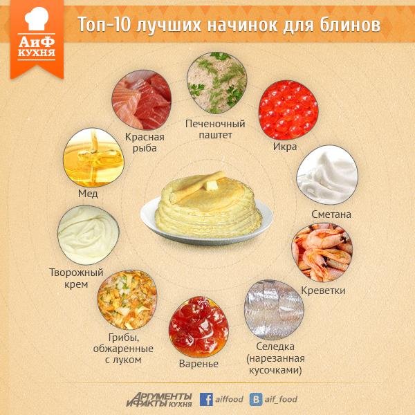 Рецепты начинок для блинов