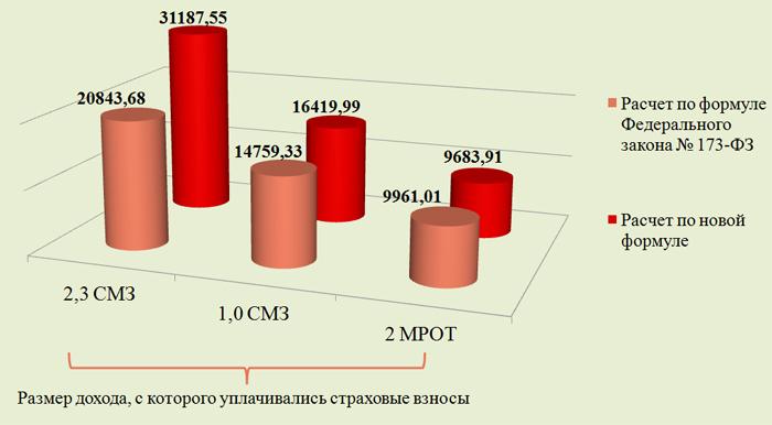 Индексация пенсии в 2016 года в россии