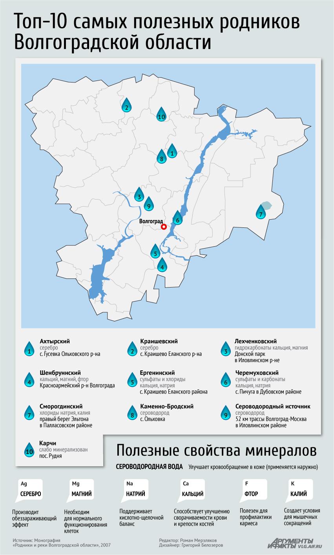 прогноз клева рыбы в жирновске волгоградской области