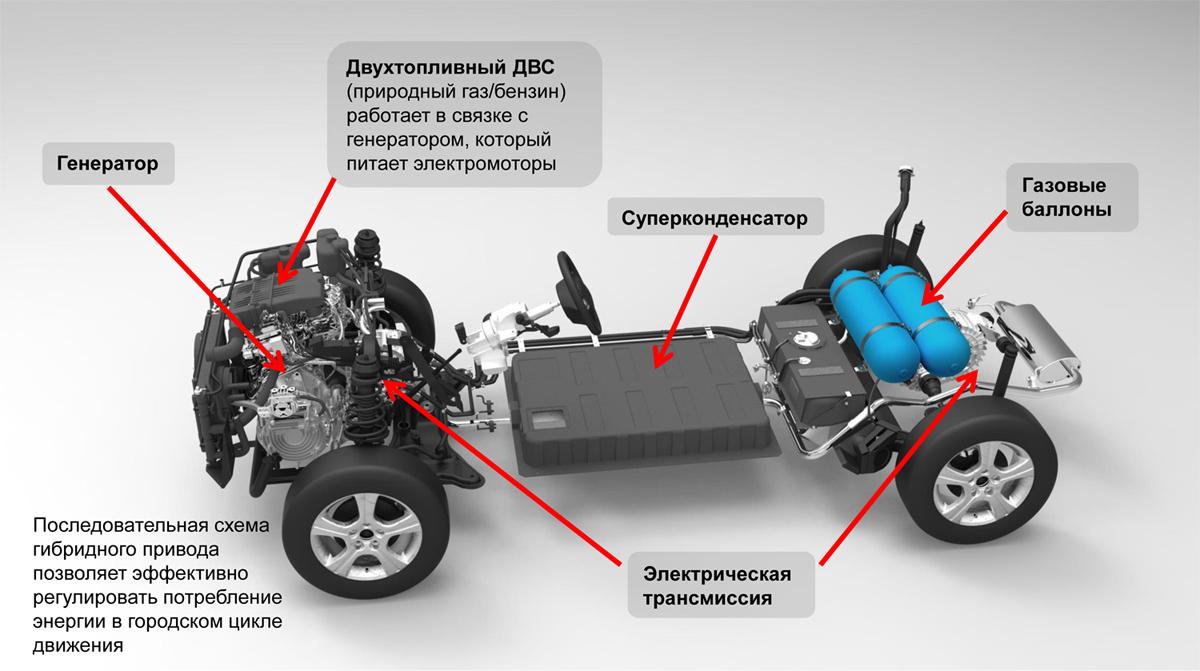 ...мотор Fiat мощностью 75 л.с. Но в данном случае мощность ДВС не играет важной роли, так как в этой схеме мотор.