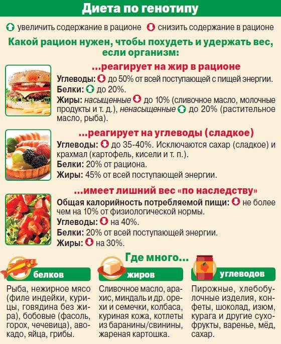 Что исключить чтобы сбросить вес