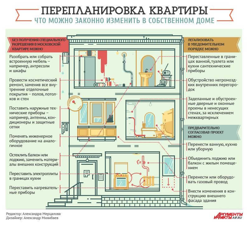 Перепланировка квартиры в Истре