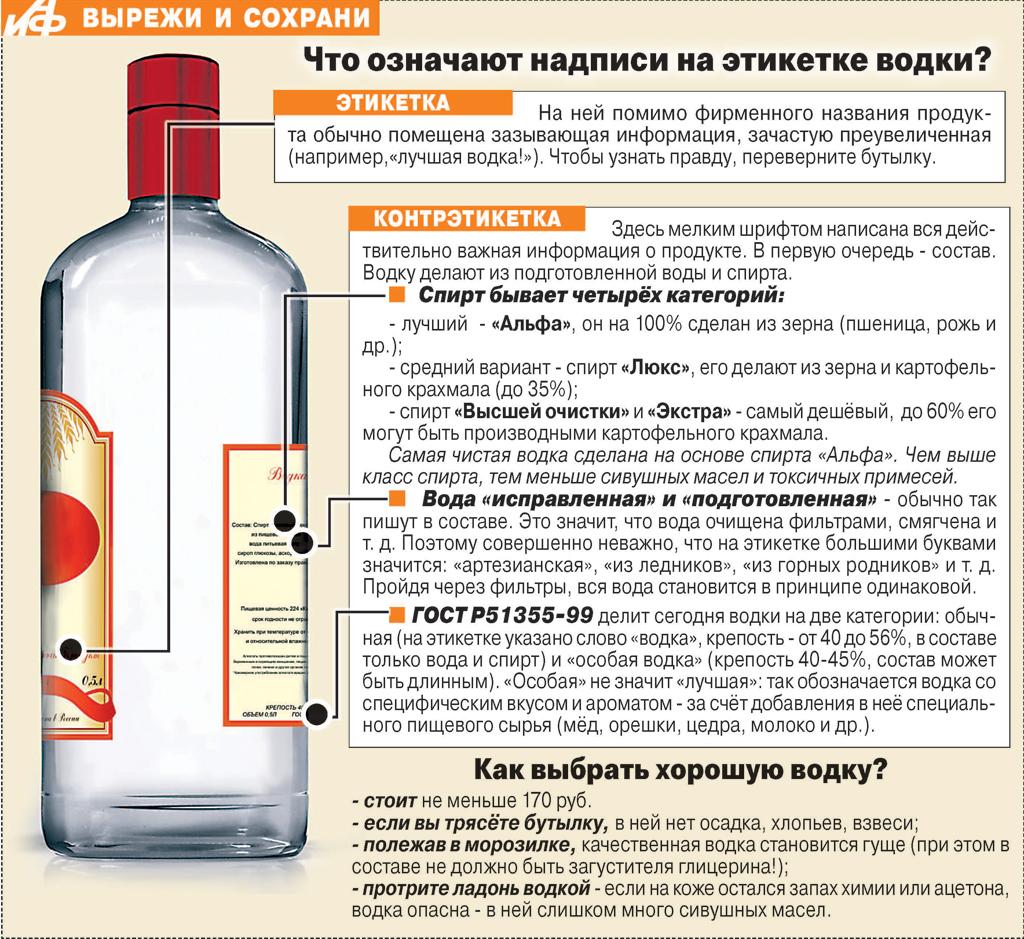 Водка из спирта в домашних условиях рецепт - AlkoZona 62