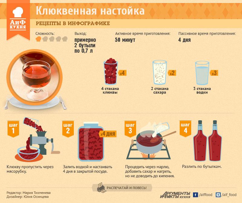 Приготовление наливок и настоек рецепты