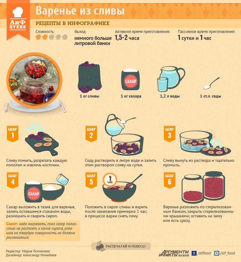 рецепты варенья с картинками