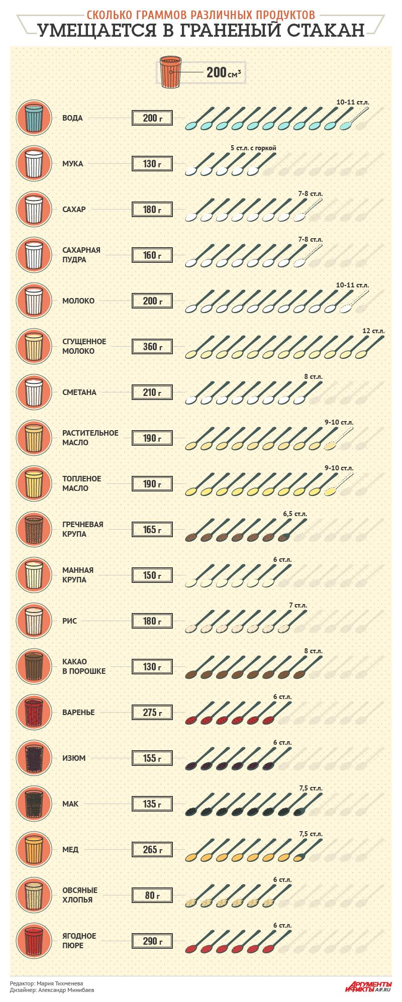 Сколько весит стакан конопли семена марихуаны для россии