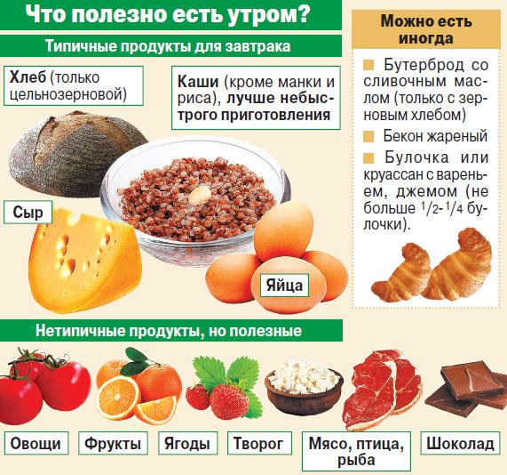 меню правильного питания от диетологов